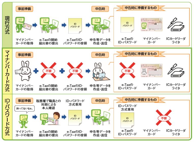 e-Tax_簡易化