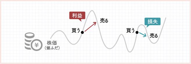 短期売買(デイトレーダー)の取引イメージ図