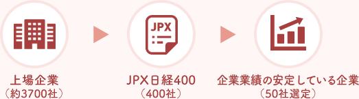 上場企業(約3700社)→JPX日経400(400社)→企業業績の安定している企業(50社選定)