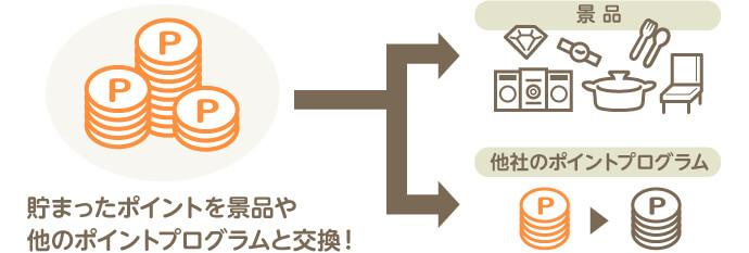 三井住友VISA-ワールドポイント