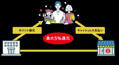 キャッシュレス消費者還元事業の仕組み