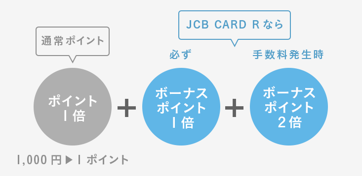 JCB CARD Rのポイントのたまり方