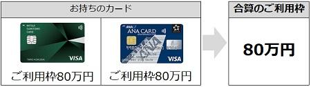クレジットカードを複数持ちした場合の限度額