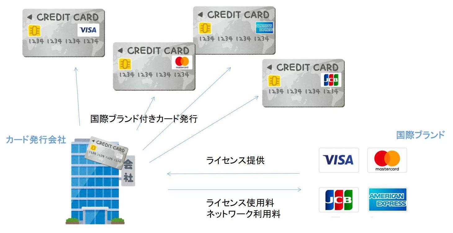 国際ブランドとカード会社の関係性