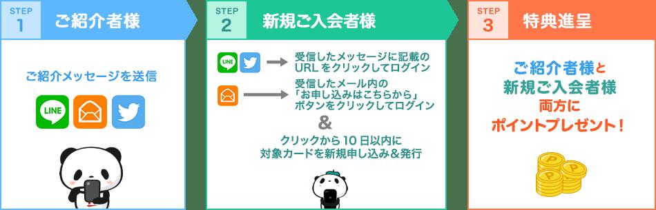 楽天紹介キャンペーンの紹介方法