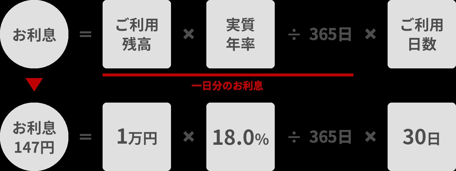 楽天カードのキャッシング手数料