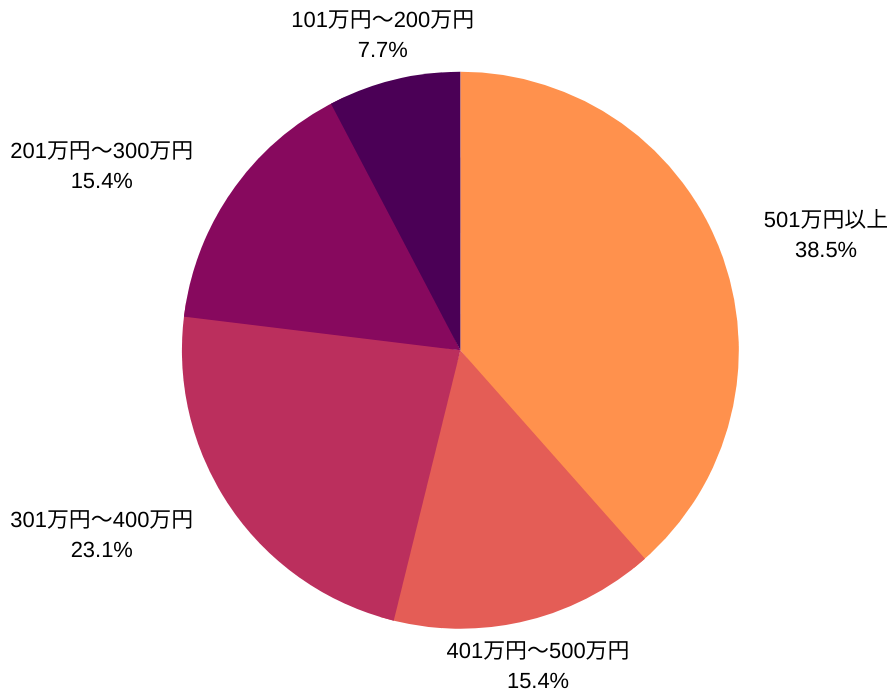 SPGアメックスホルダーの年収データ