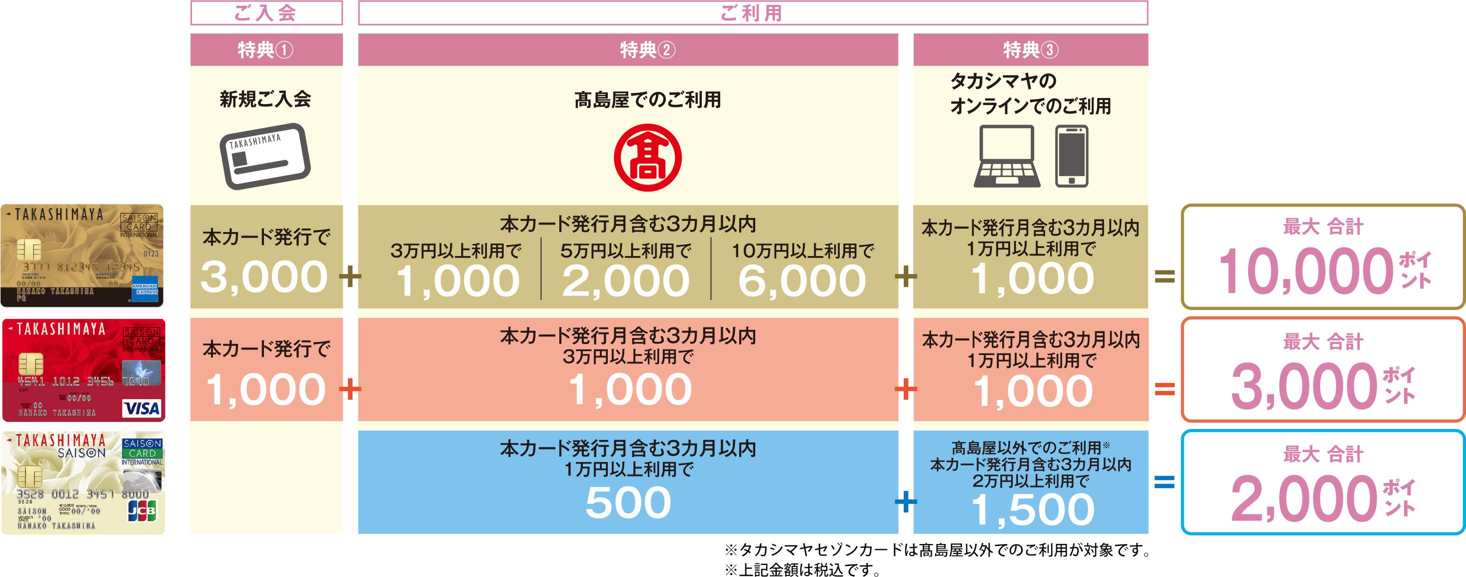 タカシマヤカードのキャンペーン