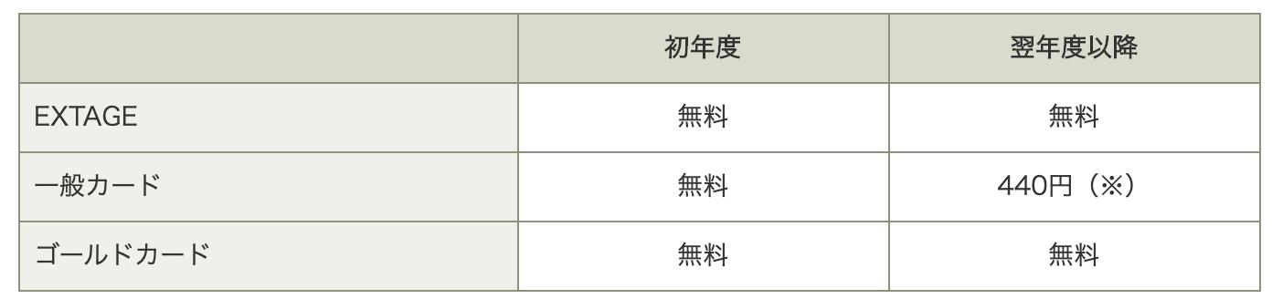 JP BANK JCB家族カード年会費