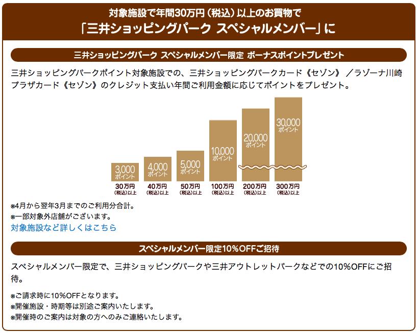 三井ショッピングカードセゾンスペシャルメンバー