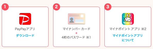 PayPayでマイナポイントを登録する手順