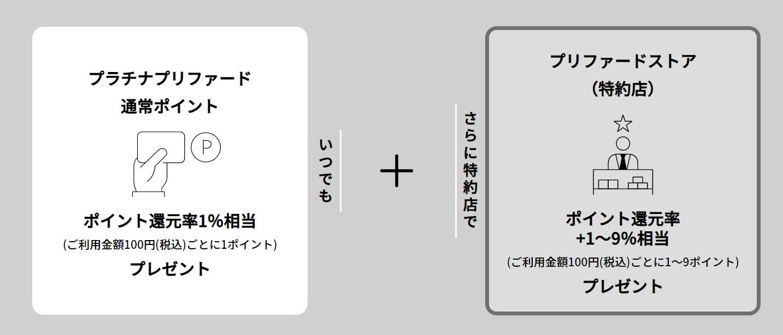 三井住友カード プラチナプリファード 特約店