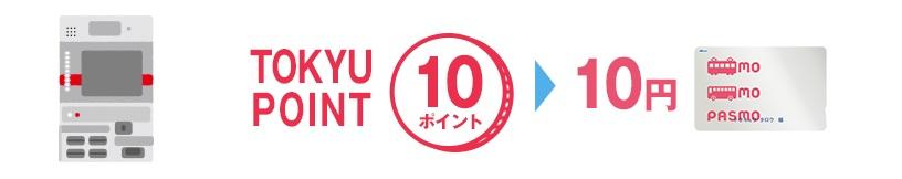 TOKYU-PASMOに還元