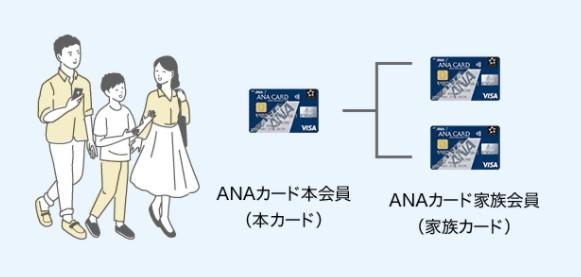 ANAカード 家族カード