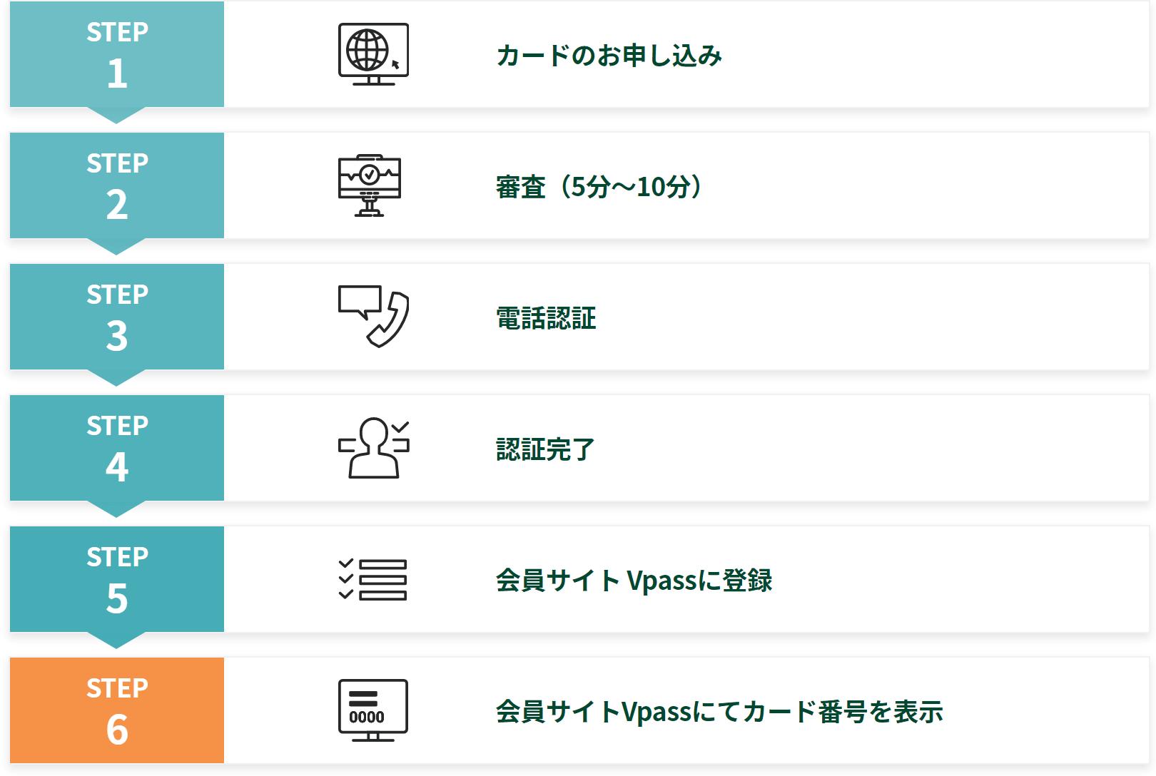 三井住友カード即時発行手順