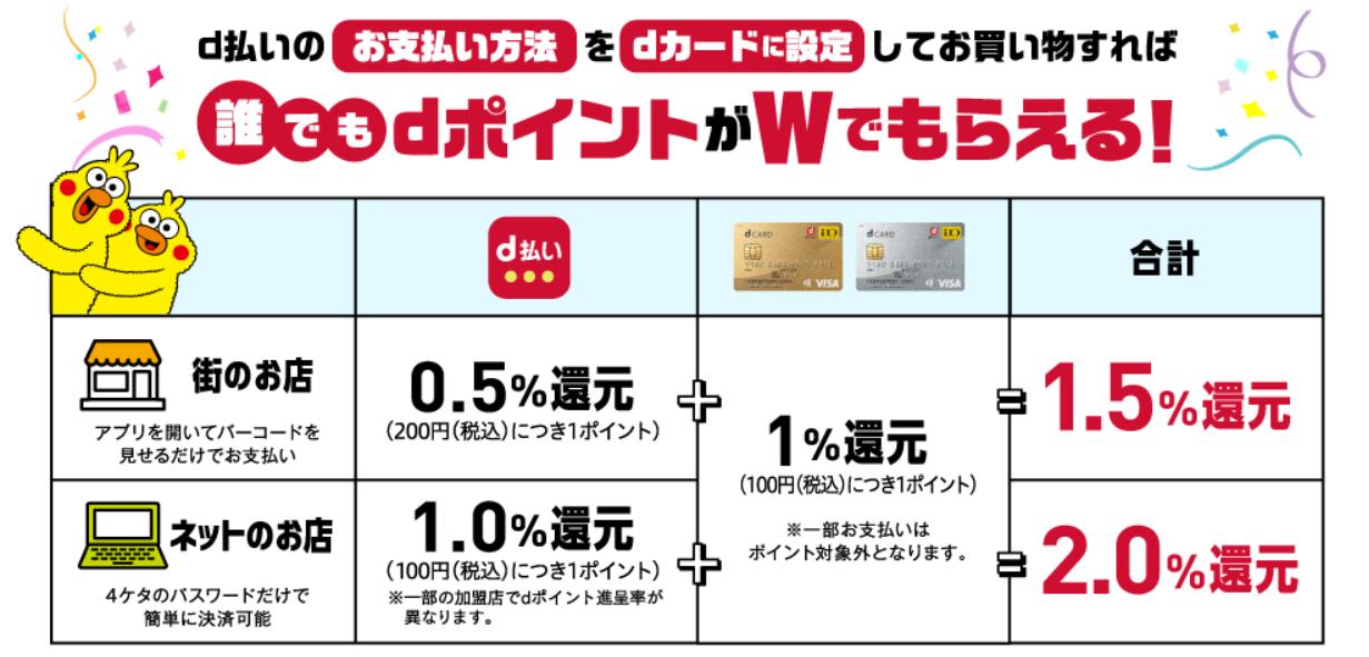 d払いの支払い方法をdカードに設定するとお得