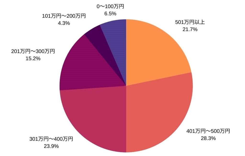 三井住友カードホルダーの年収