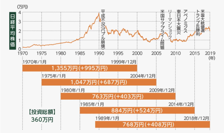 30年間の積立投資