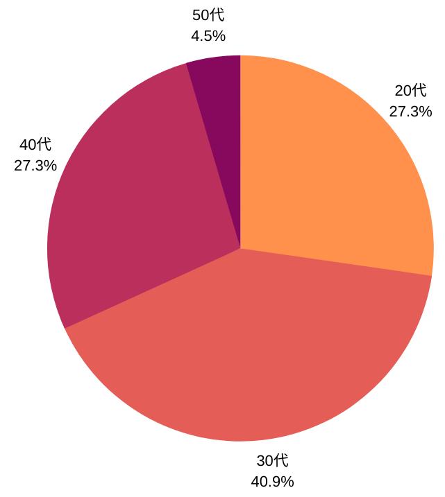 JCBゴールド所有者の年齢データ