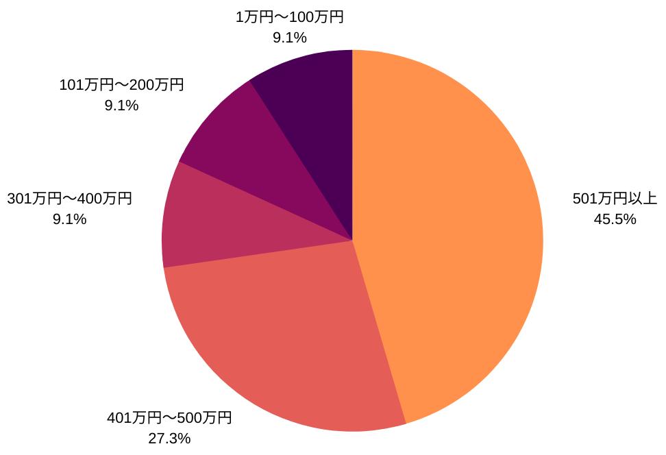 JCBゴールド所有者の年収データ