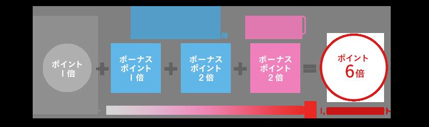 JCB カードポイント6倍キャンペーン