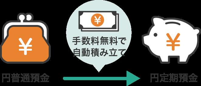 ソニー銀行の定期預金