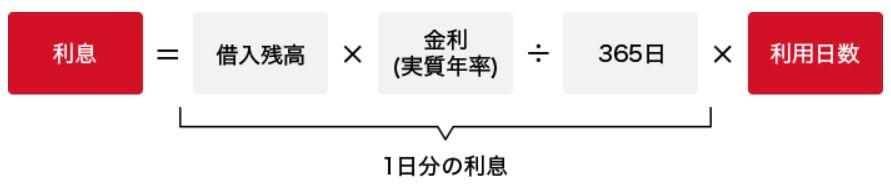 キャッシング-利息の計算方法
