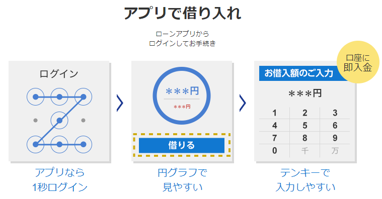 PayPay銀行のカードローンをアプリで借入