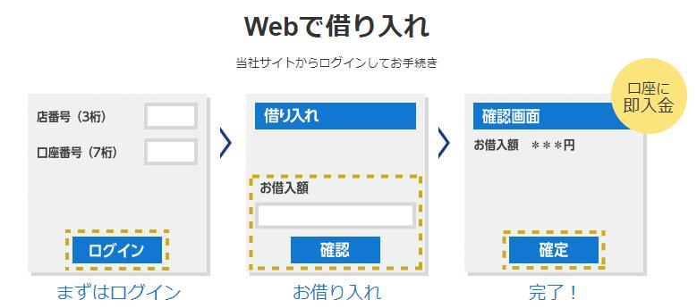 PayPay銀行のカードローンをWEBで借入
