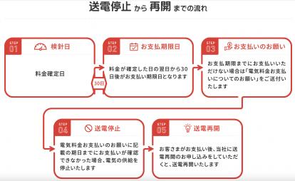 東京電力EP送電停止の流れ