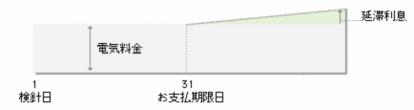 東京電力EP支払期限