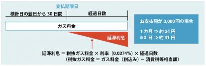 東京ガス支払期限