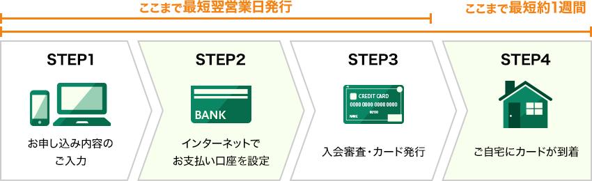 三井住友カードの発行までの流れ