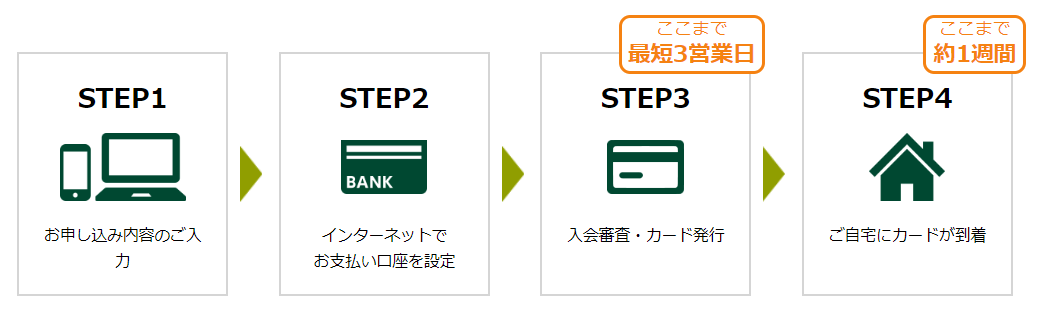 三井住友カードは最短3営業日発行