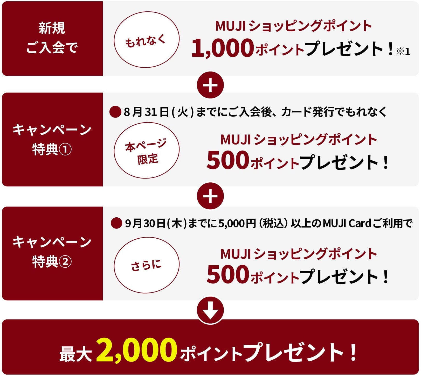 MUJIカード新規入会キャンペーン