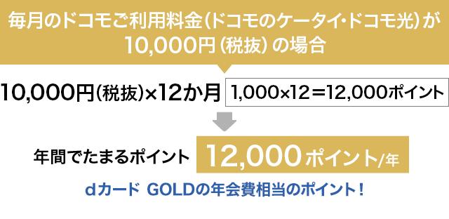 dカード GOLD 10%還元イメージ