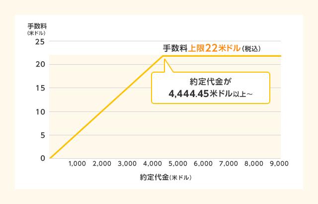 楽天証券米国株式取引の手数料