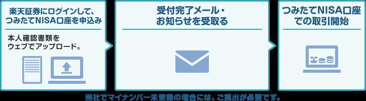楽天証券NISA口座のオンライン申し込み